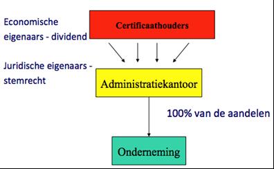 certificering-aandelen