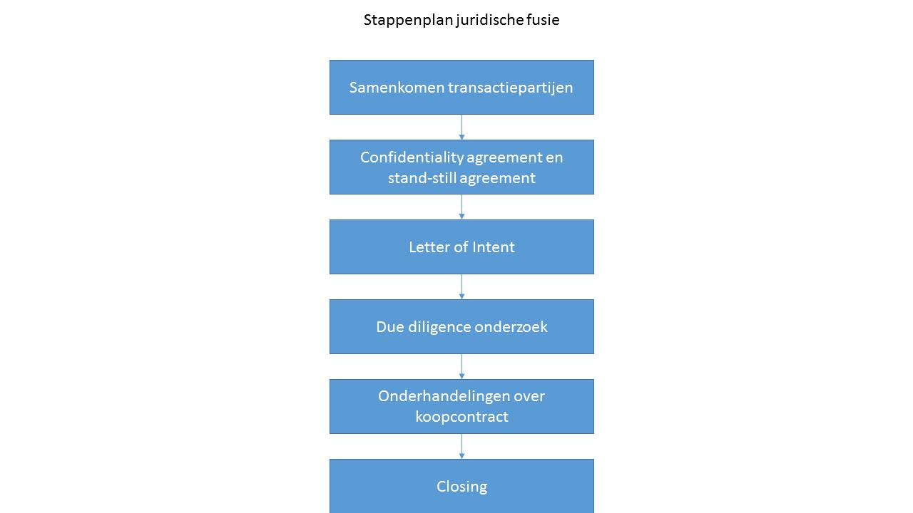 Stappenplan juridische fusie